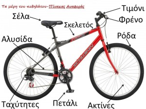 μερη ποδηλατου